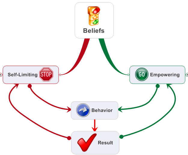 beleif system Here we shed light on mormon beliefs that range from the purpose of life to core gospel principles including the creation, holy scripture, and the godhead.